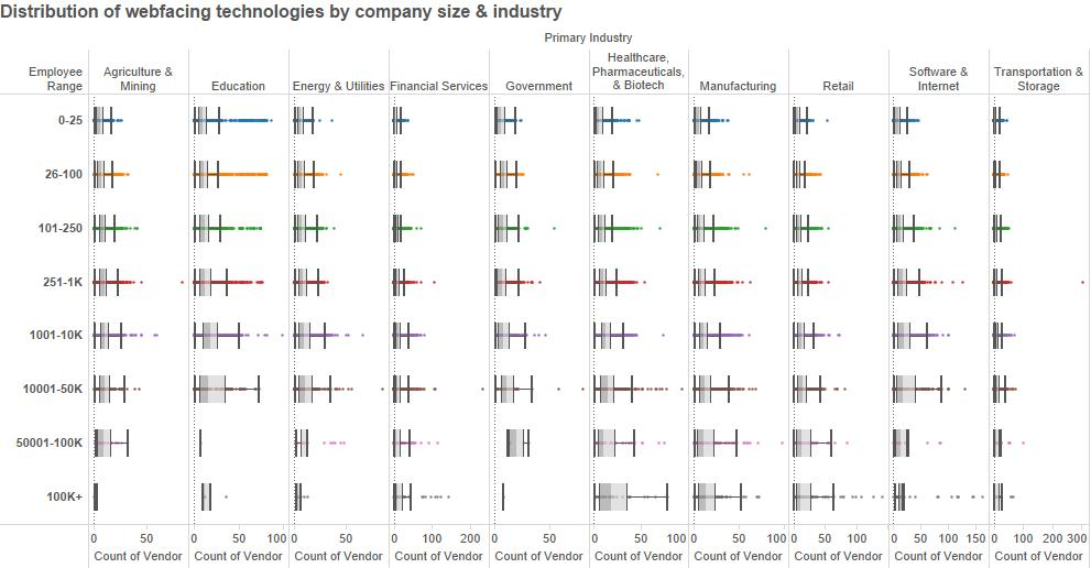 Web-facing technologies by company vertical