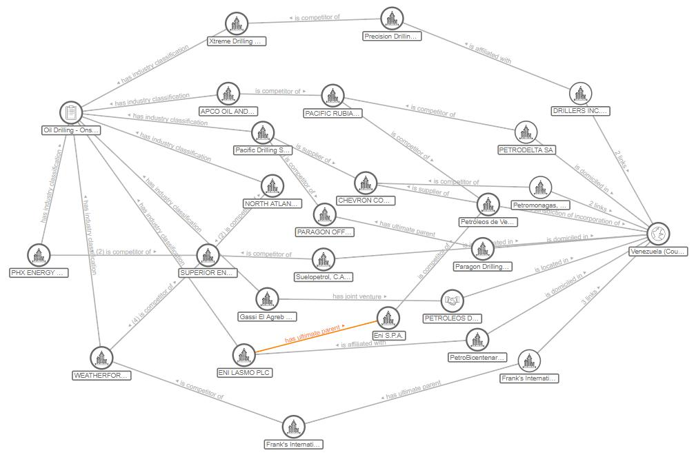 Thomson Reuters Knowledge Graph